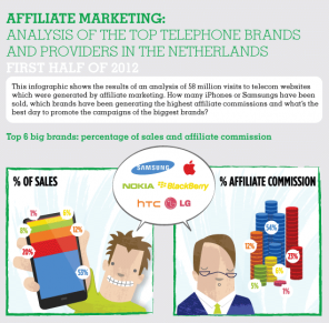affiliate marketing infographic mobiele telefonie
